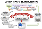 A Proven Lotto Magic Team Building System